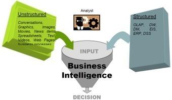 ¿Qué es Business Intelligence? | Social Media | Scoop.it
