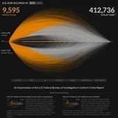 United States gun death data visualization by Periscopic | Journalism in the digital era | Scoop.it