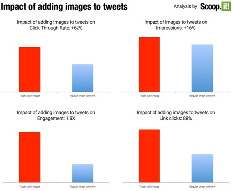 How to share content with an image on Twitter for greater engagement | Power of Content Curation | Scoop.it