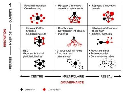 L'Innovation ouverte : modèles d'organisation | Co-innovation, co-création, co-développement | Scoop.it