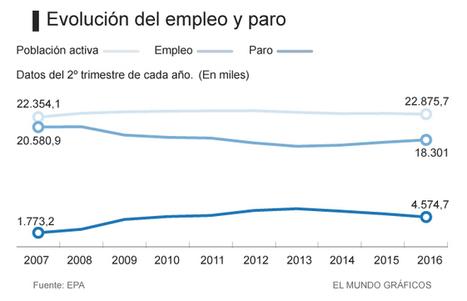 La creación de empleo, por debajo ya del crecimiento económico | aprendizaje y empleo en red | Scoop.it