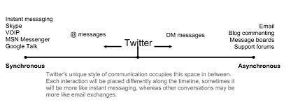 Twitter – A Teaching and Learning Tool | edte.ch | English Language Teaching and Technology | Scoop.it