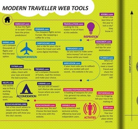 Factorio us Collective » travel web tools