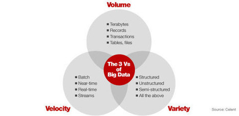 Big Data: Big Opportunity In Banking… Or Big B.S.? | Beyond Marketing | Scoop.it
