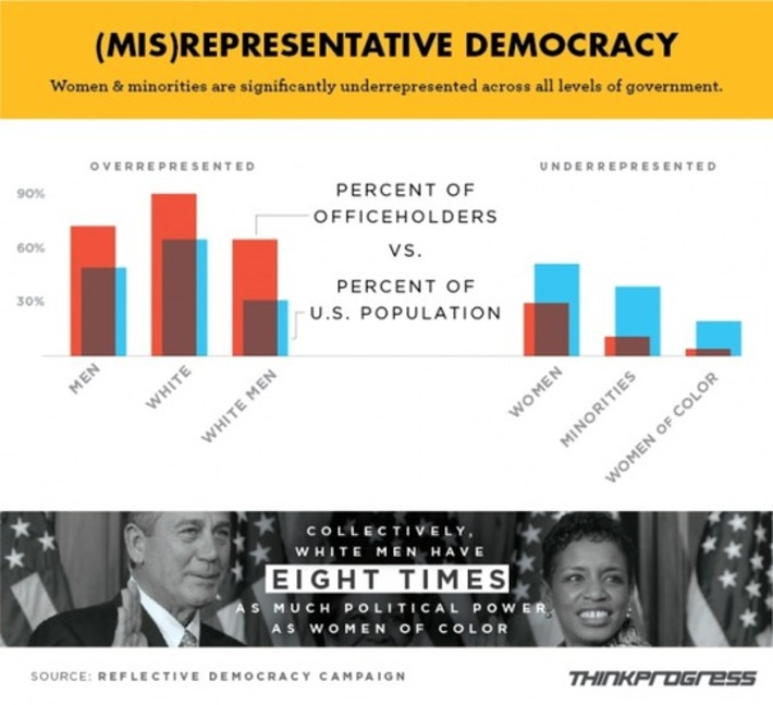The Excessive Political Power Of White Men In The United States, In One Chart   Colorful Prism Of Racism   Scoop.it