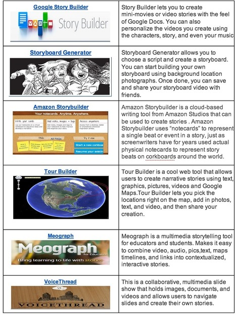 Handy Chart Featuring 11 Good Digital Storytelling Tools for Teachers and Students | Essential Skills in Education | Scoop.it
