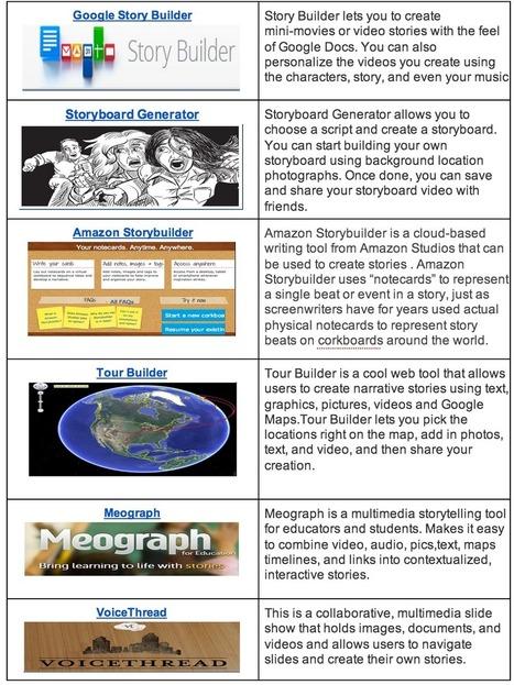 Handy Chart Featuring 11 Good Digital Storytelling Tools for Teachers and Students | Uppdrag : Skolbibliotek | Scoop.it