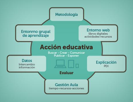 Hablamos de educación: El Aula Digital | El Blog de Educación y TIC | Educacion, ecologia y TIC | Scoop.it