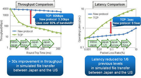 Fujitsu Develops New Data Transfer Protocol Enabling Improved Transmissions Speeds | TechWatch | Scoop.it