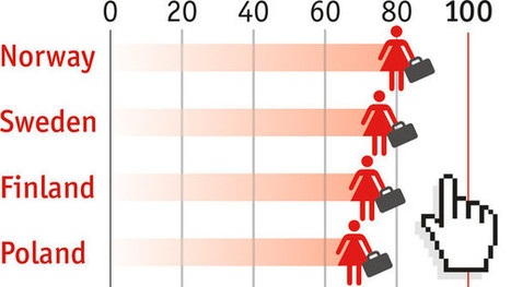 Daily chart: The best—and worst—places to be a working woman | The Economist | Gender and Crime | Scoop.it