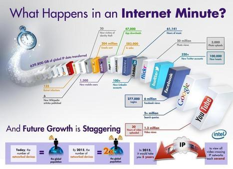 What happened on internet in a minute | Cloud computing, Saas and Apps | Scoop.it