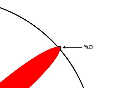 The Illustrated Guide To A Ph.D. | Teacher Training & Development | Scoop.it