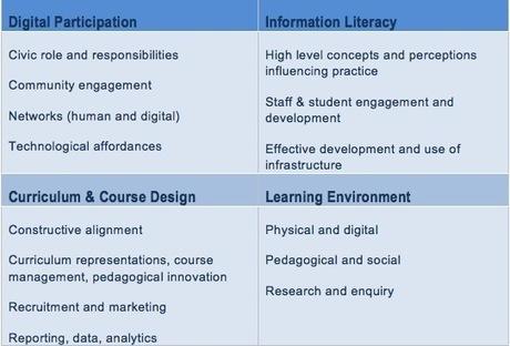 A Conversation around the Digital University - Part 2   eduvirtual   Scoop.it