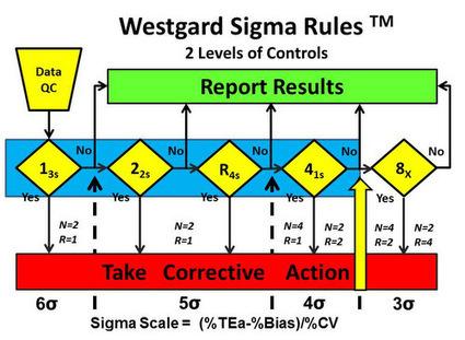 Control de calidad reglas