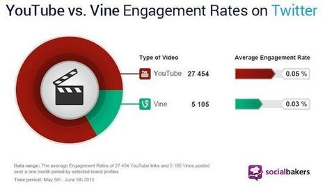 YouTube vs Engagement Rates on Twitter | Transmedia Storytelling for Business | Scoop.it