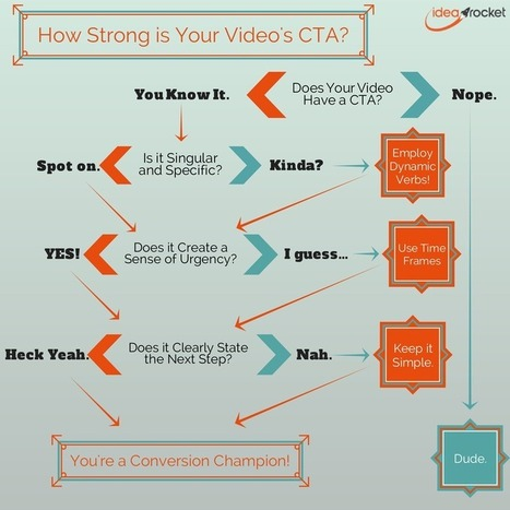 5 Steps to Create Video Marketing Calls-To-Action [Flowchart] | Moving buyers to brands | Scoop.it