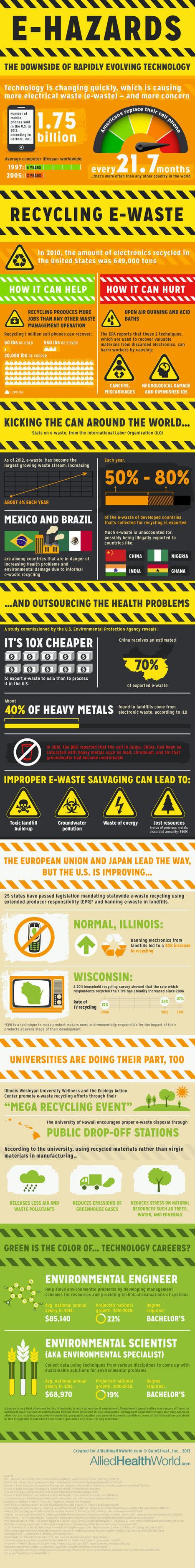 E-Hazards: Manifest Tragedy [Infographic] | green infographics | Scoop.it