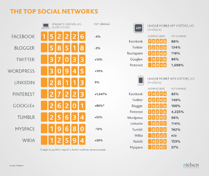 Social Media Report 2012: Social Media Comes of Age | Nielsen Wire | Internet Strategy & E-Marketing | Scoop.it