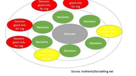 Digital engagement: All decisions should benefit the end-user - The Authentic Storytelling Project | World of #SEO, #SMM, #ContentMarketing, #DigitalMarketing | Scoop.it