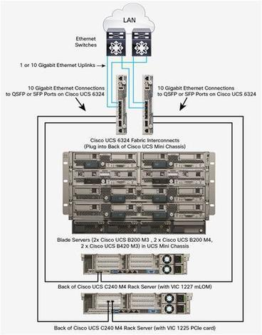 Cisco UCS Mini: An Edge-Scale Unified Computing Solution with Enterprise Capabilities Solution Overview   Cisco Learning   Scoop.it