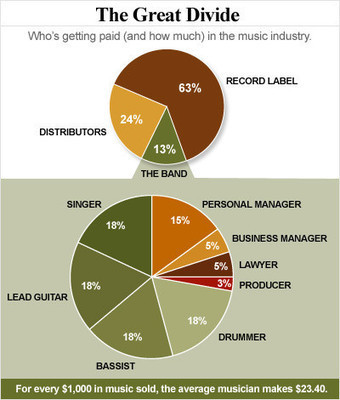 The Music Industry's Funny Money | Musique 2.0 & Culture numérique | Scoop.it