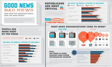 Views on the News - @GOOD @columnfive | Digital-By-Design | Scoop.it