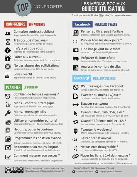 OUTIL : Réseaux sociaux, guide d'utilisation en une image | Professionnalisation tourisme | Scoop.it