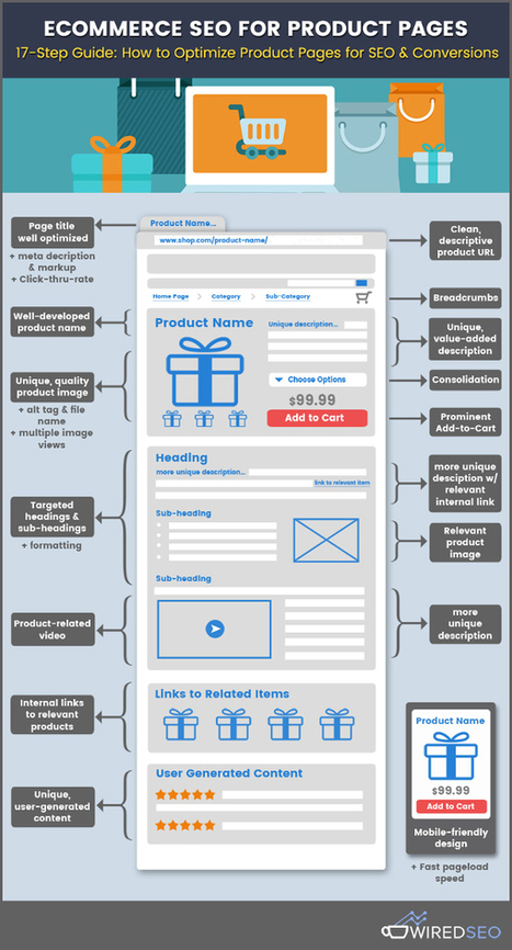 E Commerce SEO for Product Pages: A 17 Step Gui