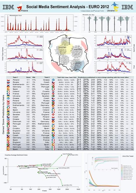 Summary of Euro 2012 | Big Data, Analytics and Machine Learning | Scoop.it