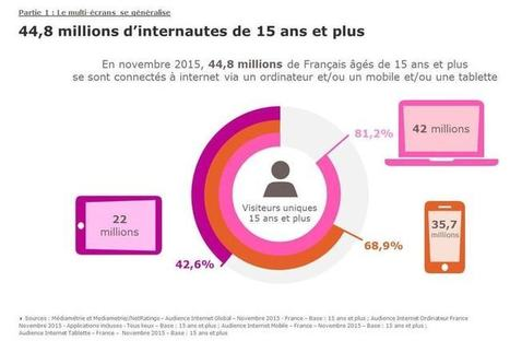 Les tendances du Web en France, selon Médiamétrie | Stratégie Marketing et E-Réputation | Scoop.it