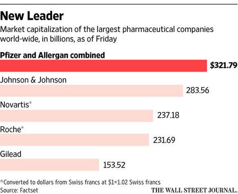 Pfizer y Allergan se fusionan en un acuerdo de inversión de 155 billones de dolares | Farmacia Social Media | Scoop.it