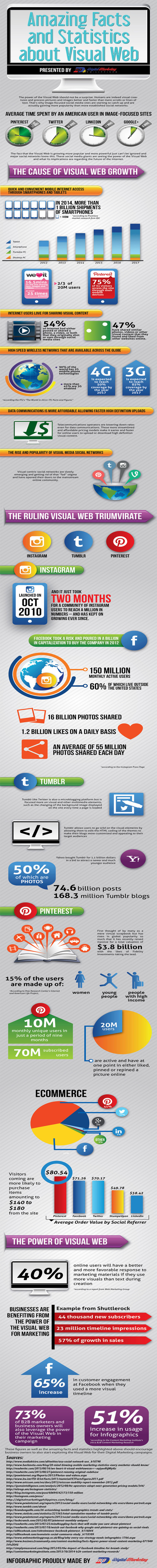 Amazing Facts and Statistics about Visual Web (Infographic) - Business 2 Community | Business Industry Infographics | Scoop.it