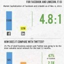 How much is Twitter worth (to small businesses)? | Infographics and Social Media | Scoop.it
