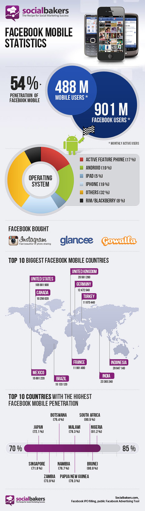 Facebook Mobile. Growing Fast – Infographic | Mobile Marketing Strategy and beyond | Scoop.it