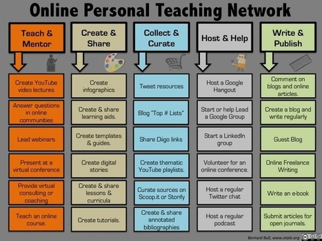 Infographic of Building an Online Personal Teaching Network | SOCRATES Leading Edge Certification Online and Blended Teaching | Scoop.it