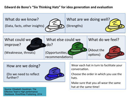 De Bono's thinking course. An essential facilitator's tool? | Bites of Reality | Scoop.it