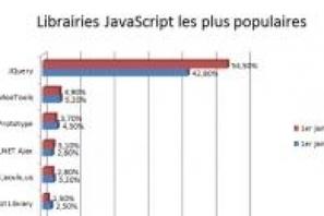JQuery champion en 2012 | DevWeb | Scoop.it