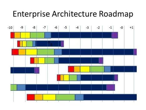Enterprise Architecture Roadmap Templates E
