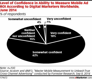 Will Measuring Mobile Ad ROI Ever Get Easier? - eMarketer | Integrated Brand Communications | Scoop.it