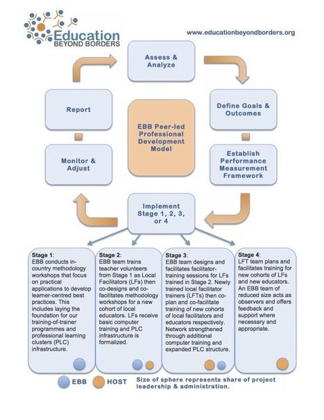 Education Beyond Borders - Model | Education Research | Scoop.it