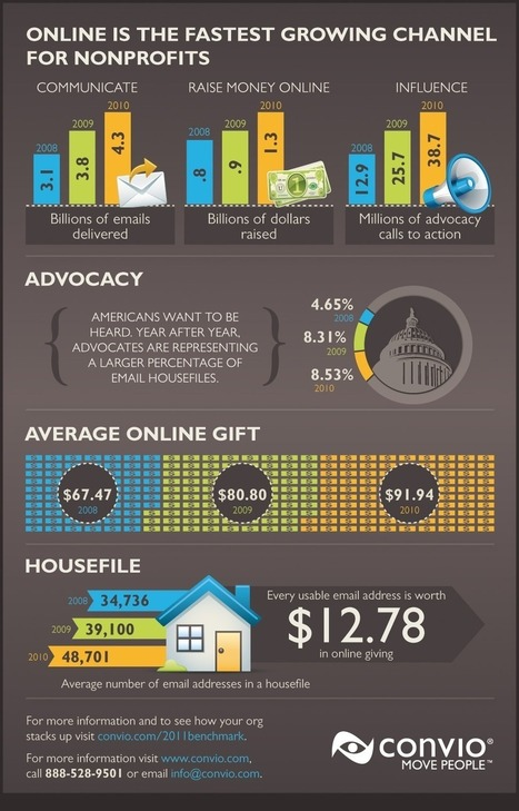 Infographic: Online Giving And Nonprofits | Tech Impact Blog ... | Personal & Professional Growth | Scoop.it
