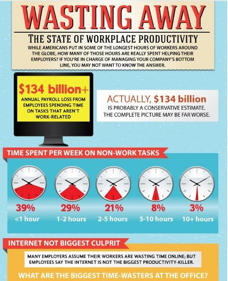 Wasting Away: The State of Workplace Productivity | Teaching Business Communication and Workplace Issues | Scoop.it