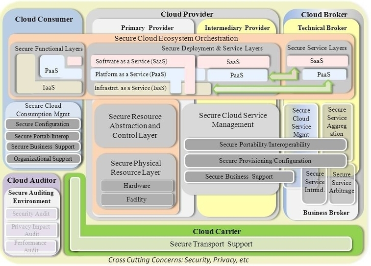 The Nist Cloud Computing Security Reference Arc