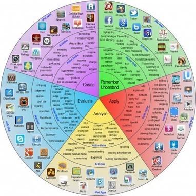 The iPad Pedagogy Wheel | Edtech PK-12 | Scoop.it