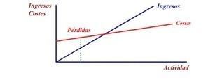 #Pymes ¿Cómo Calcular El Punto De Equilibrio De Su Negocio? (Qué Significa Para La Gestión De Su Negocio)   Business Improvement and Social media   Scoop.it