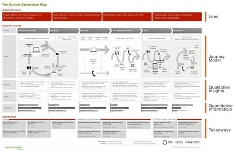 How to Create a Customer Journey Map - | Design for User Experiences Now | Scoop.it
