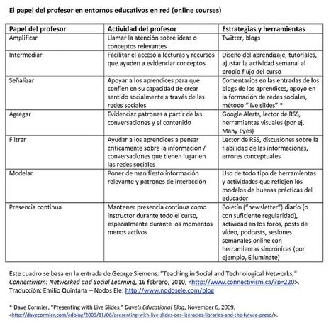 Papel del profesor en entornos educativos on-line | Tecnologia Instruccional | Scoop.it