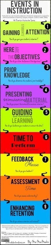 9 Events in Instruction | Contemporary Learning Design | Scoop.it
