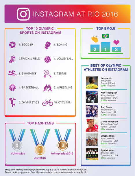 The Most Discussed Elements of the Olympics on Social Media (Thus Far) #Infographic | Digital boards | Scoop.it