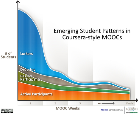 A Graphical View of Student Patterns in MOOCs | Social e-learning network | Scoop.it